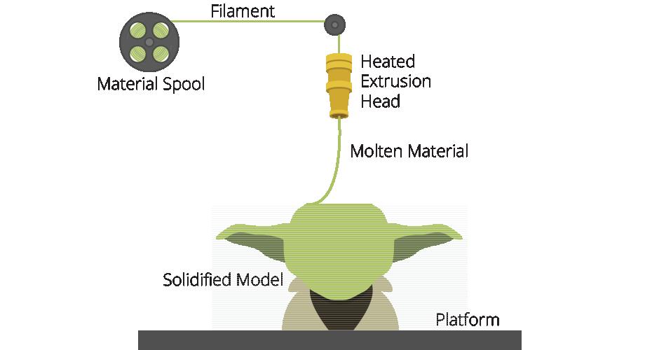 FDM - Ciljno nanašanje, fused deposition modeling