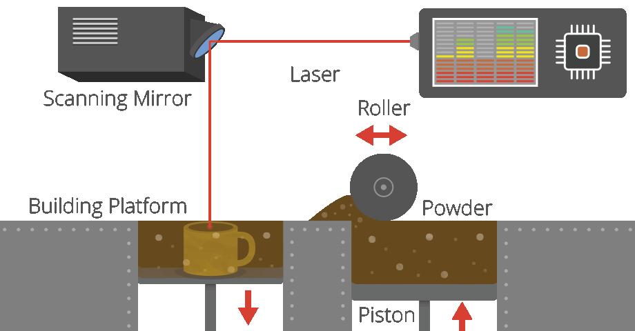SLS - Selektivno lasersko sintranje